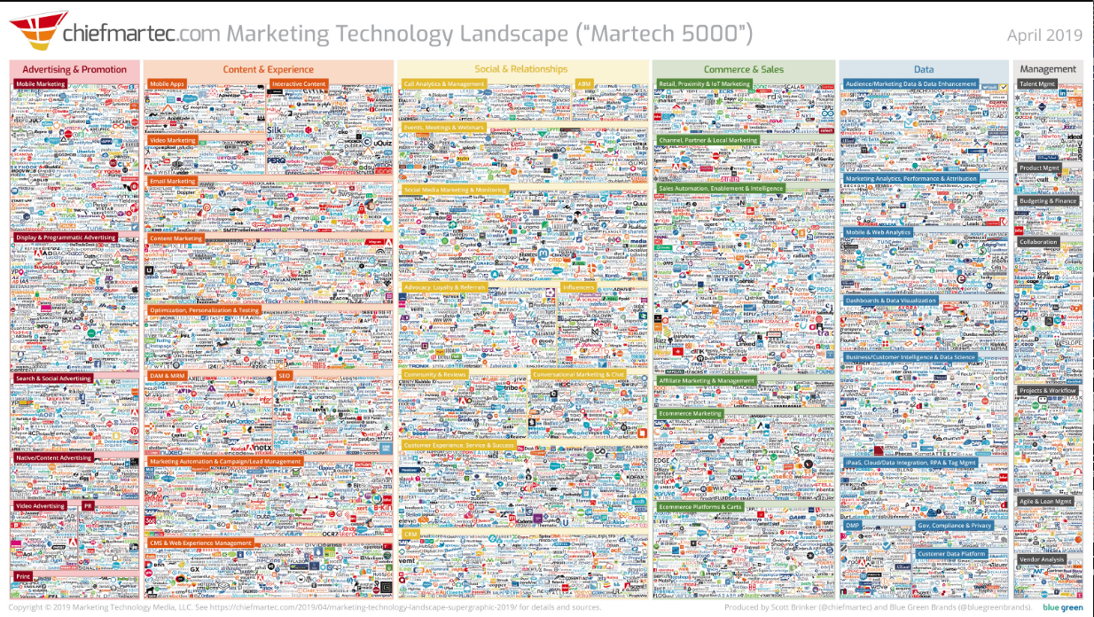 Opinion: Marketing Technology Strategy, Evaluate and create a marketing technology stack that works for you