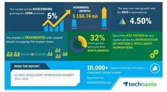 Global Intelligent Humidifiers Market 2019-2023 | Advances in Product Design and Technology to Boost Growth | Technavio