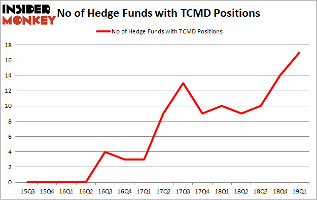 No of Hedge Funds with TCMD Positions