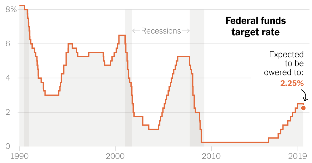 Why the Federal Reserve Is Poised for Its First Rate Cut Since the Crisis
