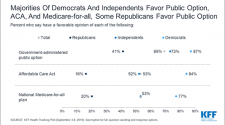 KFF Health Tracking Poll – September 2019: Health Care Policy In Congress And On The Campaign Trail
