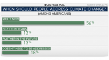 Climate change news: Most Americans say climate change should be addressed now in new CBS News poll