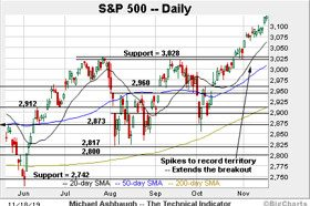Bullish momentum persists, S&P 500 sustains break to uncharted territory