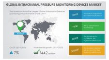 Intracranial Pressure Monitoring Devices Market – Rising Advances in Technology to Boost Growth Through 2019-2023 | Technavio