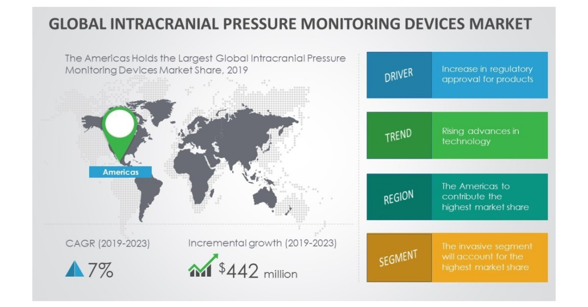 Intracranial Pressure Monitoring Devices Market – Rising Advances in Technology to Boost Growth Through 2019-2023   Technavio