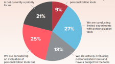 Nearly half of businesses aren't investing in personalization technologies despite citing customer experience as a top priority