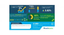 Global Interactive Kiosk Market 2019-2023 | Integration of Advanced Technologies to Boost Market Growth | Technavio