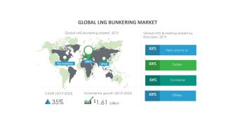 Growth of LNG Bunkering Market to Be Impacted by Technological Advancements in LNG Bunkering | Technavio
