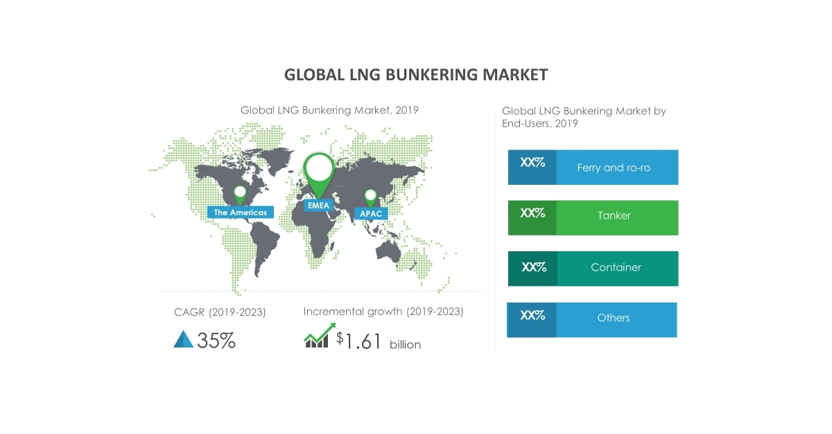 Growth of LNG Bunkering Market to Be Impacted by Technological Advancements in LNG Bunkering   Technavio
