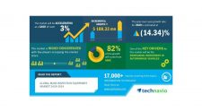 Global Mask Inspection Equipment Market 2020-2024 | Emergence of Actinic Inspection Technology to Boost Growth | Technavio