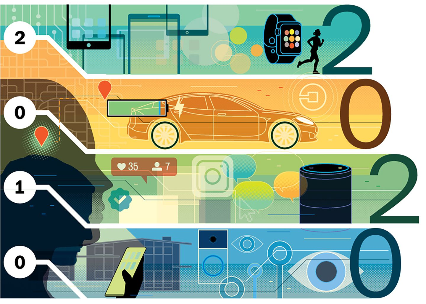 The most-influental technologies of the 2010s