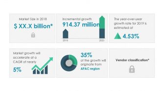 Global Science, Technology, Engineering and Mathematics (STEM) Toys Market 2019-2023 | Growth of Collaborative Environment in Educational Institutions to Boost Growth | Technavio