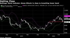 Bitcoin's 'In Trouble' After Breaking Below Key $9,000 Level