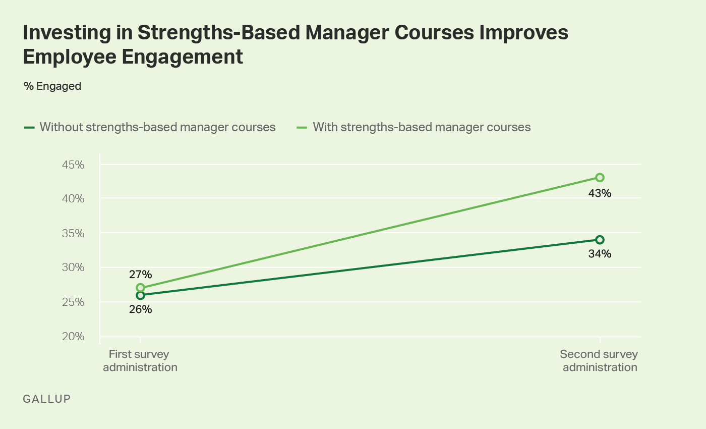 Line graph. Investing in strengths-based manager courses improves employee engagement.