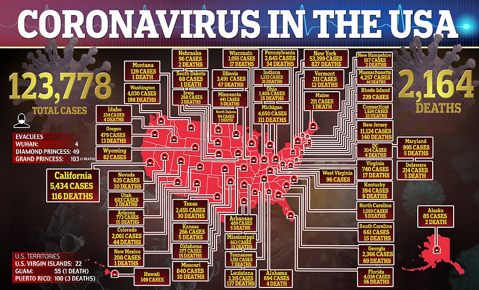 The US currently leads the world in coronavirus infections with 123,778 reported as of Sunday morning