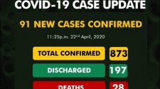 Nigeria records 91 new cases of COVID-19, total rises to 873
