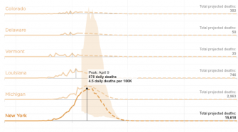 Coronavirus Peaks By State: How Social Distancing Measures Are Helping : Shots