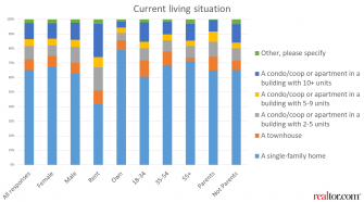 Consumers current living situation - realtor.com