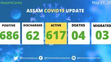 Breaking: 4 new COVID-19 cases in Assam, tally rises to 686