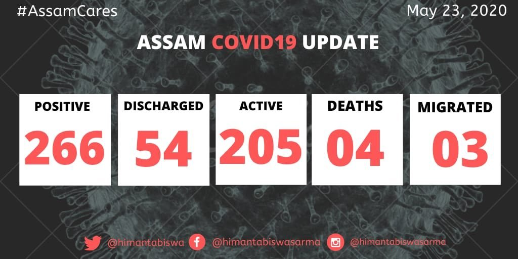Breaking: Seven more test COVID-19 positive in Assam, count mounts to 266