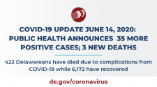 Public Health Announces 35 Additional Positive COVID-19 Cases Among Delawareans; 3 New Deaths