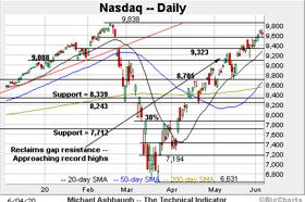Charting a break to 'clearer skies' territory: Nasdaq rattles cage on record highs