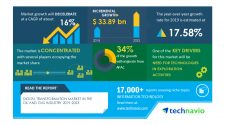Digital Transformation Market in the Oil and Gas Industry 2019-2023 | Need for Technologies in Exploration Activities to Boost Growth | Technavio
