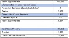 20200801 Florida Department of Health Updates New COVID-19 Cases, Announces One Hundred Seventy-Nine Deaths Related to COVID-19