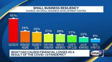 Next few months are make or break for many NH small businesses