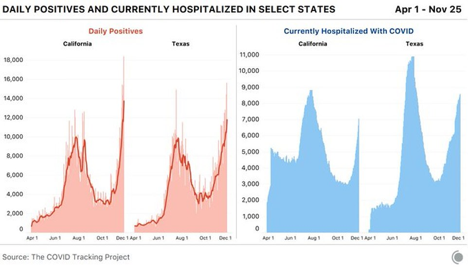 California and Texas both recorded their highest single-day case count to date.A new government report calculates that by the end of September as many as 53 million Americans had actually been infected. That is just under eight times the confirmed cases reported at the time. Previously, the CDC estimated that one of every 10 infections were being missed