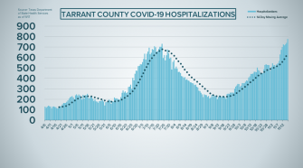 Tarrant County issues public health warning after COVID-19 hospitalizations surpass 15% mark
