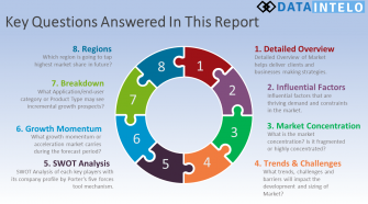 Global Cassava Market by Trends, Dynamic Innovation in Technology and Key Players| Cargill, Ingredion, Tate & Lyle, Grain Millers, and More? – The Daily Philadelphian