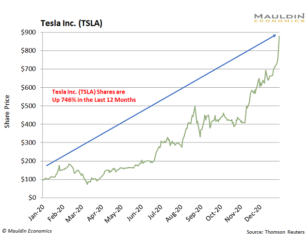 Tesla Performance