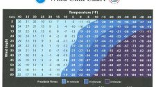 Record Breaking Cold, Extreme Wind Chills Expected Through Tuesday   KNIA KRLS Radio