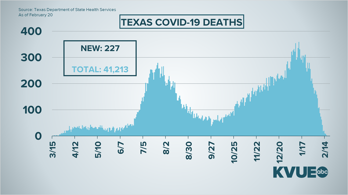 Coronavirus updates in Central Texas: Austin Public Health resumes COVID-19 operations after winter weather storm