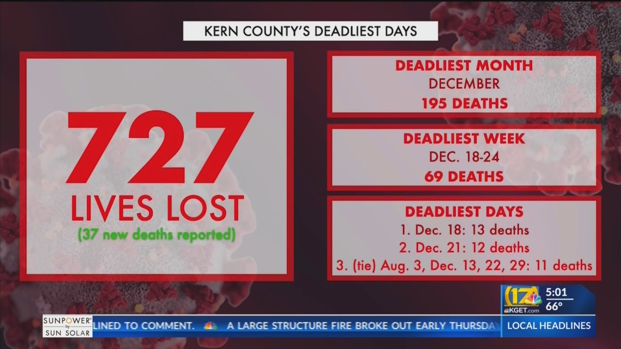 Breaking down the data: An update on COVID-19 deaths in Kern County