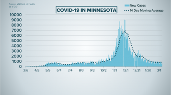 Live updates: COVID-19 case numbers, developments in Minnesota