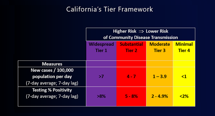L.A. County Qualifies for 'Yellow' Tier Under State Reopening Framework – Pasadena Now