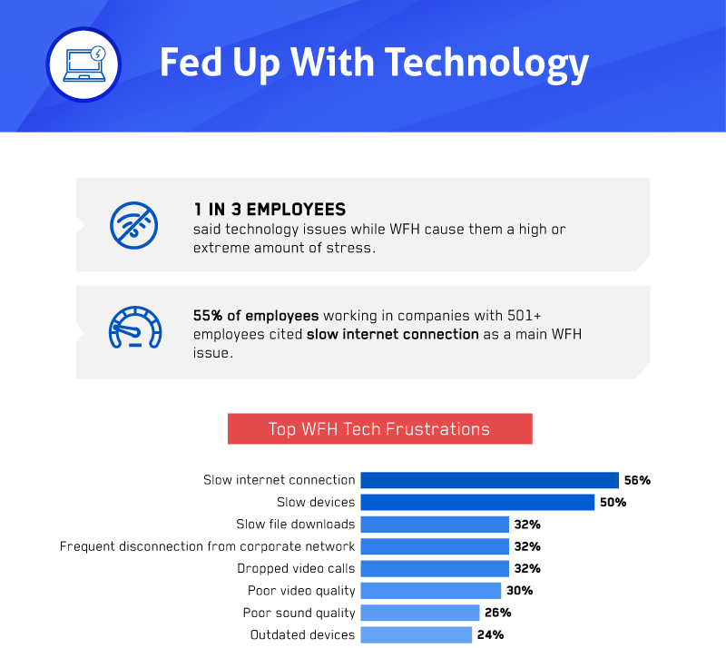 Survey conducted to explore the struggles and stress arising from technology for remote workers / Digital Information World